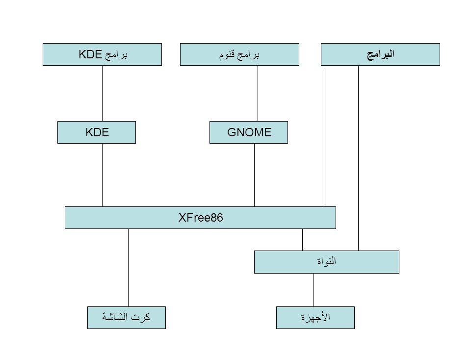 برامج KDE برامج قنوم البرامج KDE GNOME XFree86 النواة كرت الشاشة الأجهزة