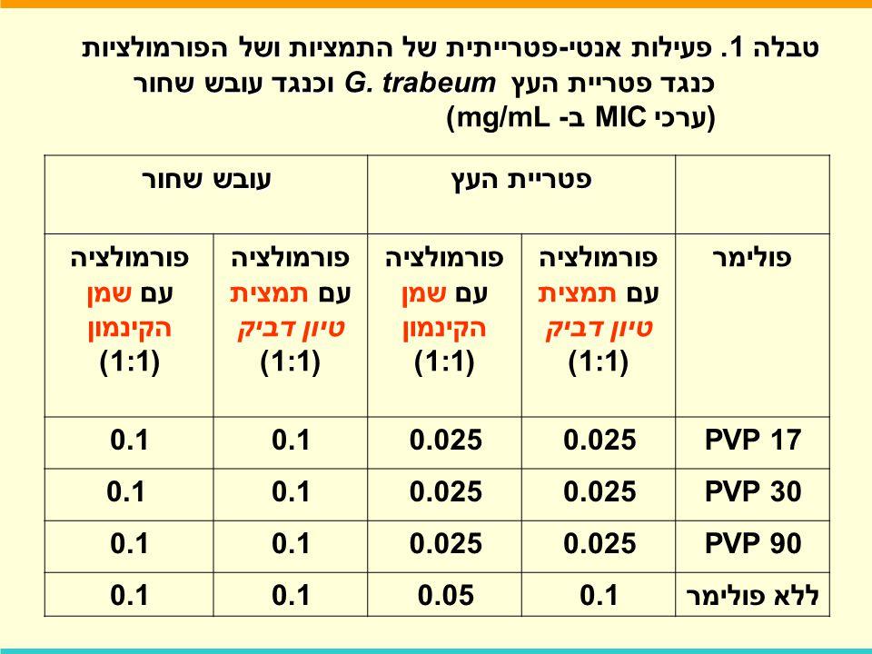 פורמולציה עם תמצית טיון דביק (1:1) פורמולציה עם שמן הקינמון (1:1)