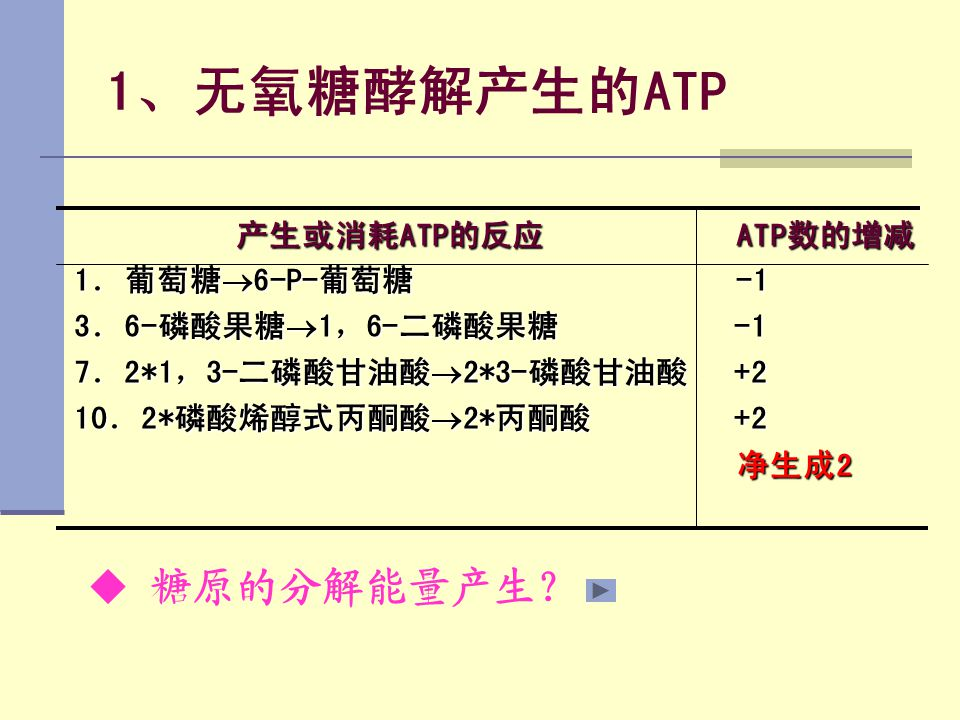 1、无氧糖酵解产生的ATP 糖原的分解能量产生? 产生或消耗ATP的反应 ATP数的增减 1.葡萄糖6-P-葡萄糖 -1