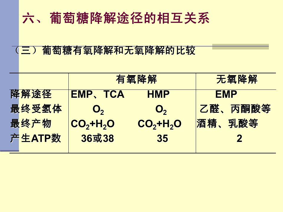 六、葡萄糖降解途径的相互关系 (三)葡萄糖有氧降解和无氧降解的比较 有氧降解 无氧降解 降解途径 EMP、TCA HMP EMP