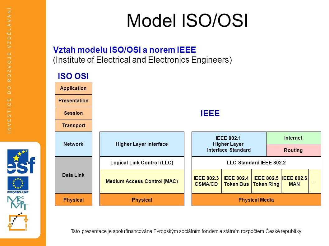 Model ISO/OSI Vztah modelu ISO/OSI a norem IEEE (Institute of Electrical and Electronics Engineers)