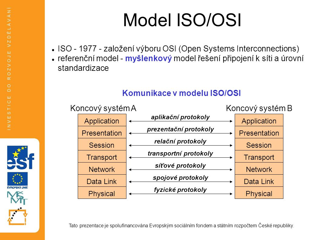 Model ISO/OSI ISO - 1977 - založení výboru OSI (Open Systems Interconnections)