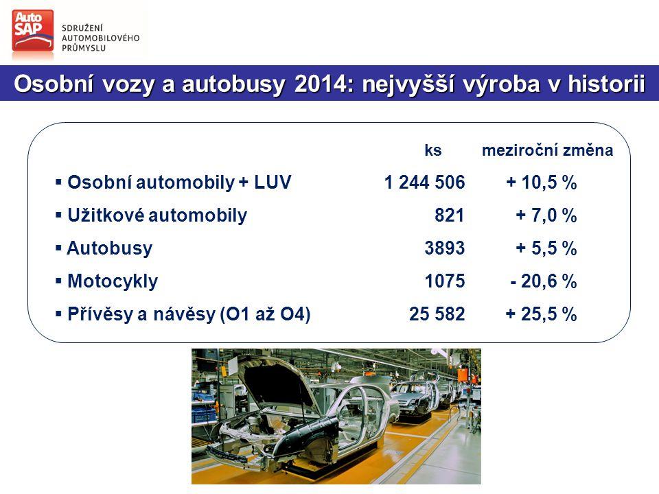 Osobní vozy a autobusy 2014: nejvyšší výroba v historii