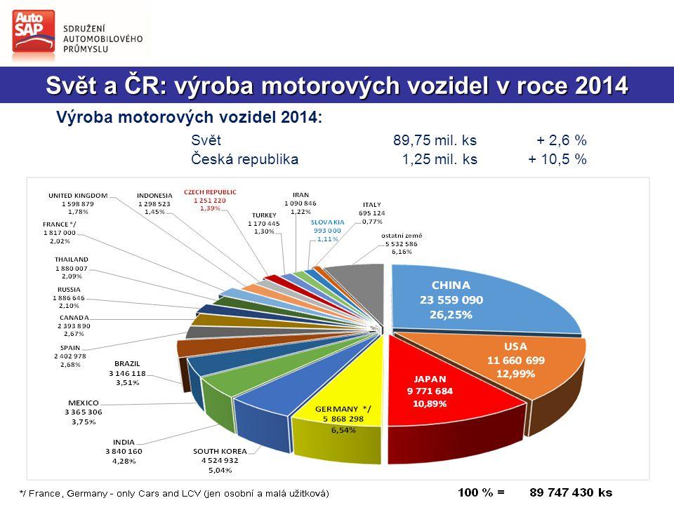 Svět a ČR: výroba motorových vozidel v roce 2014