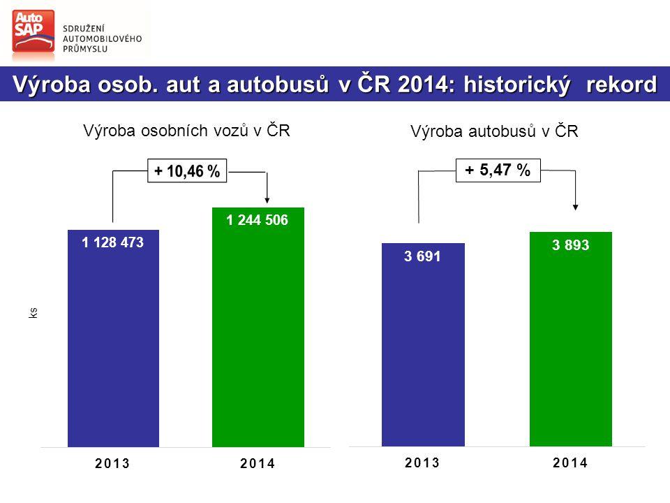 Výroba osob. aut a autobusů v ČR 2014: historický rekord