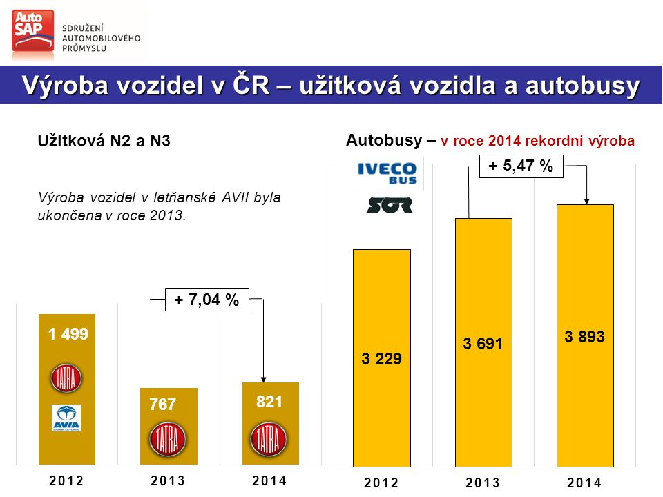 Výroba vozidel v ČR – užitková vozidla a autobusy