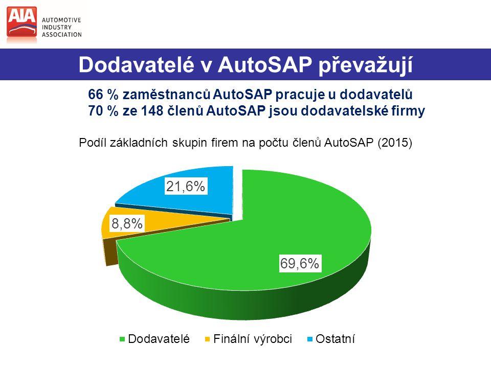 Dodavatelé v AutoSAP převažují