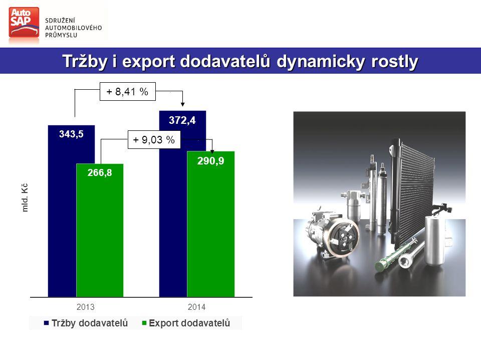 Tržby i export dodavatelů dynamicky rostly