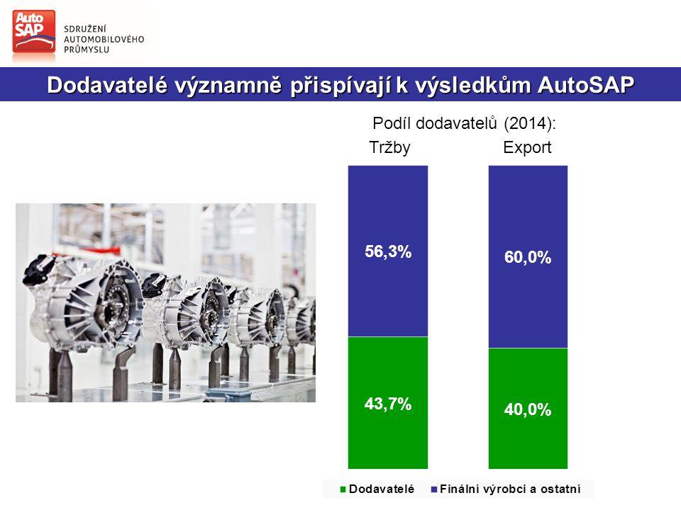 Dodavatelé významně přispívají k výsledkům AutoSAP