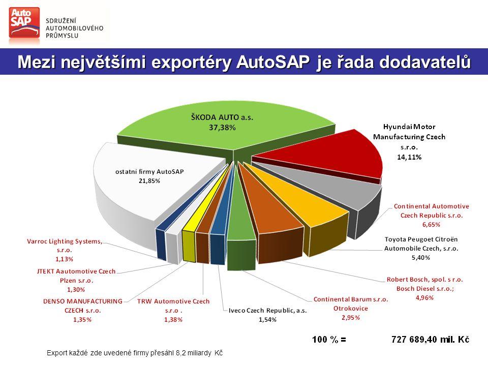 Mezi největšími exportéry AutoSAP je řada dodavatelů