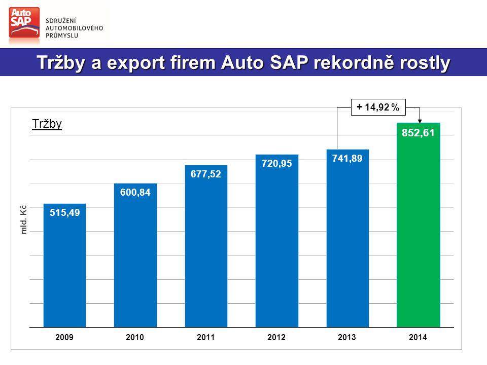Tržby a export firem Auto SAP rekordně rostly