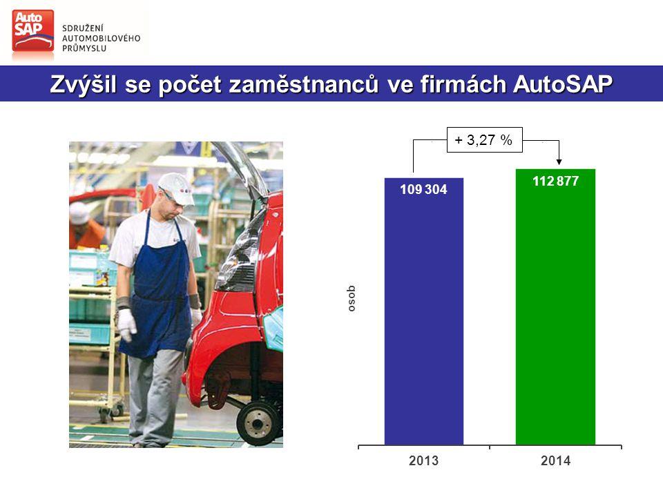 Zvýšil se počet zaměstnanců ve firmách AutoSAP