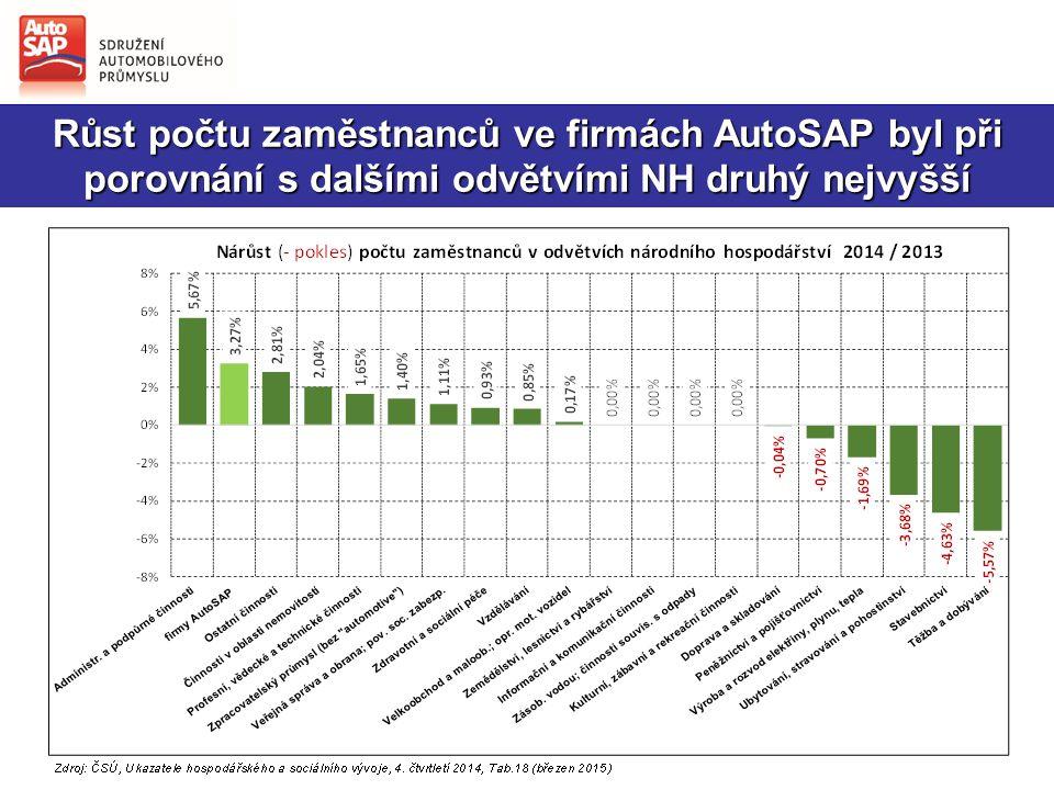 Růst počtu zaměstnanců ve firmách AutoSAP byl při porovnání s dalšími odvětvími NH druhý nejvyšší
