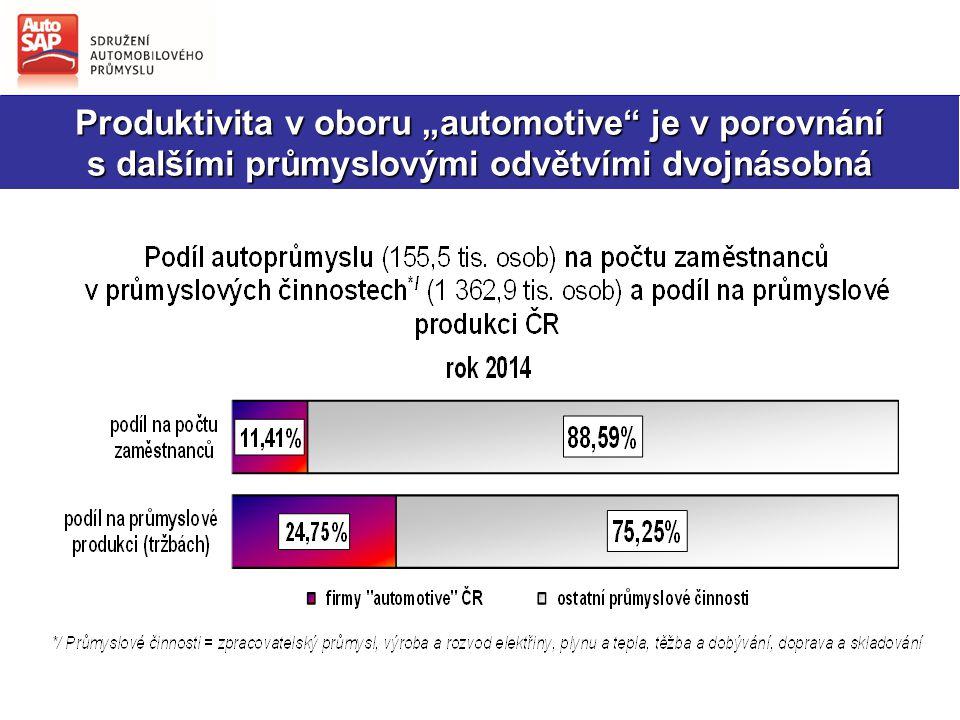 """Produktivita v oboru """"automotive je v porovnání"""