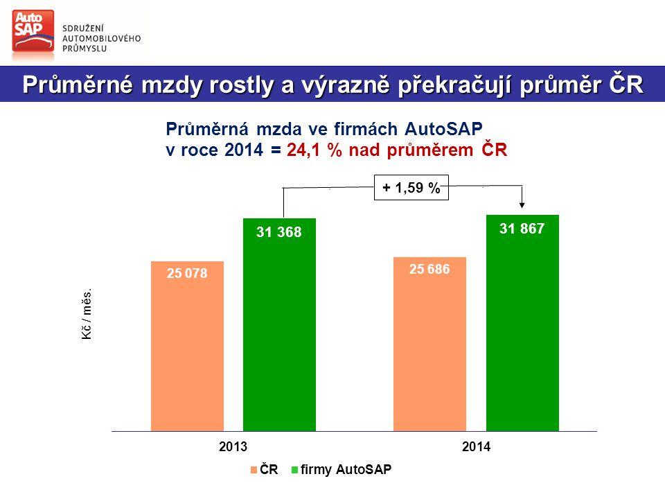 Průměrné mzdy rostly a výrazně překračují průměr ČR