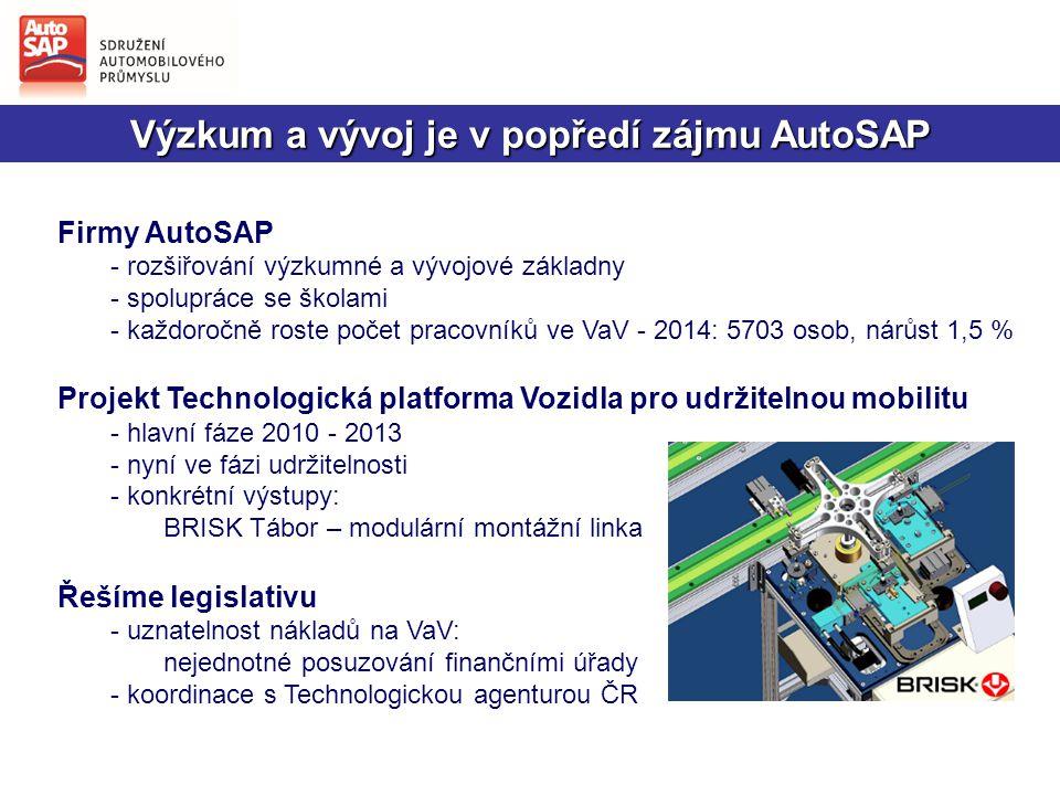 Výzkum a vývoj je v popředí zájmu AutoSAP