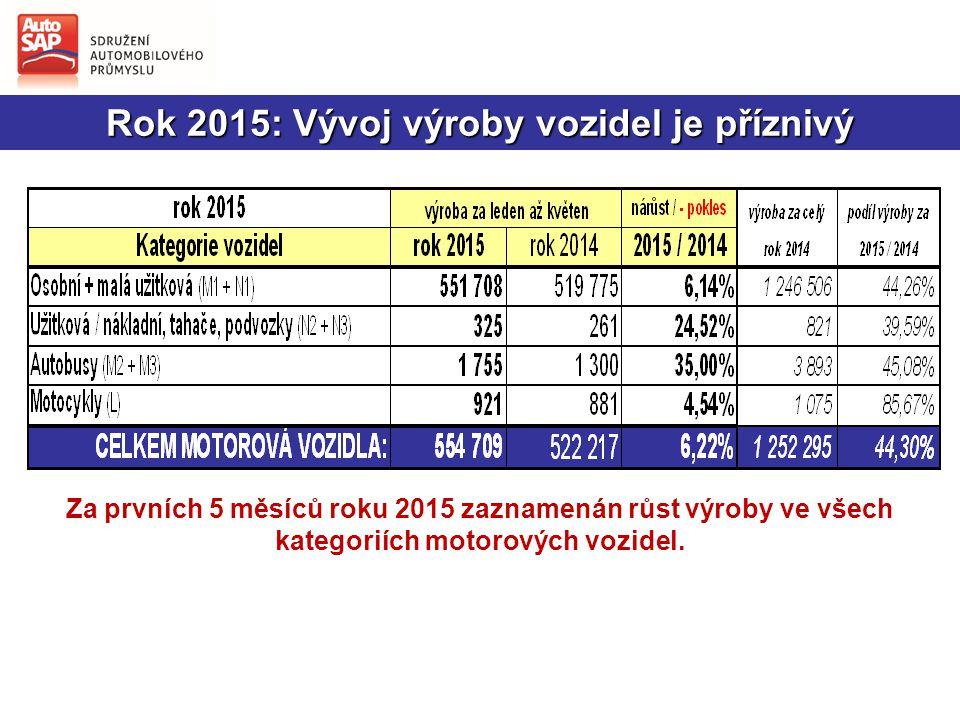 Rok 2015: Vývoj výroby vozidel je příznivý