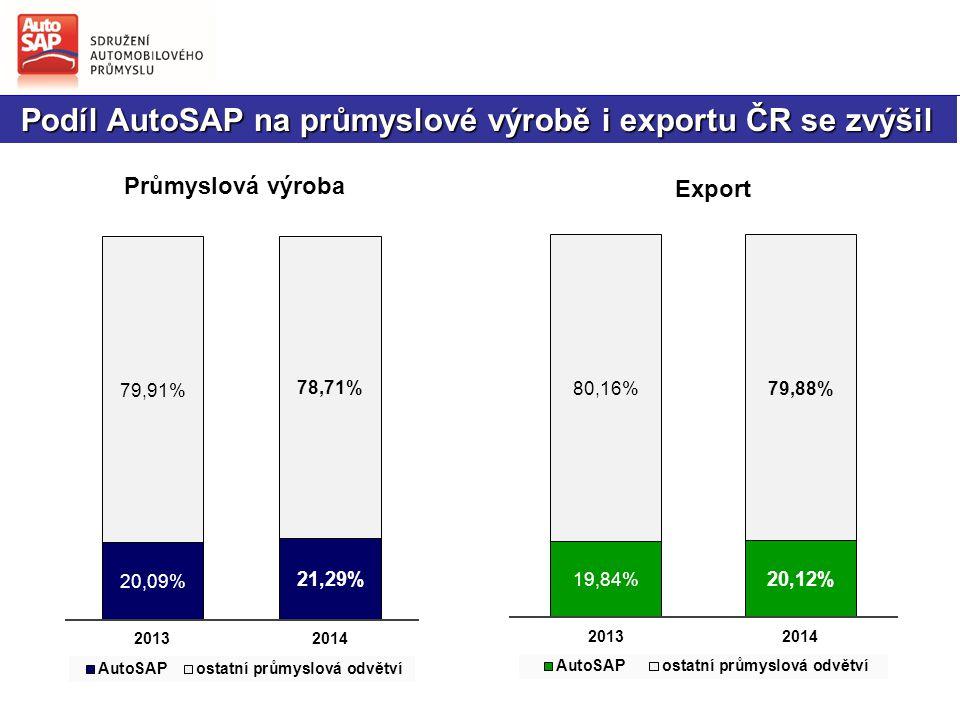 Podíl AutoSAP na průmyslové výrobě i exportu ČR se zvýšil