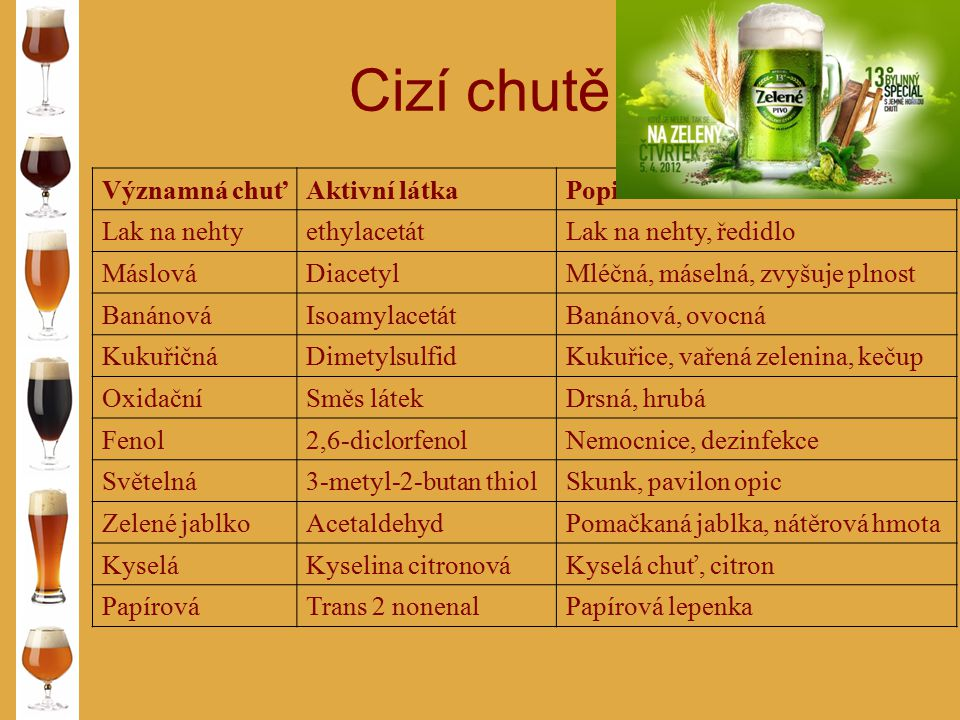 Cizí chutě Významná chuť Aktivní látka Popis Lak na nehty ethylacetát