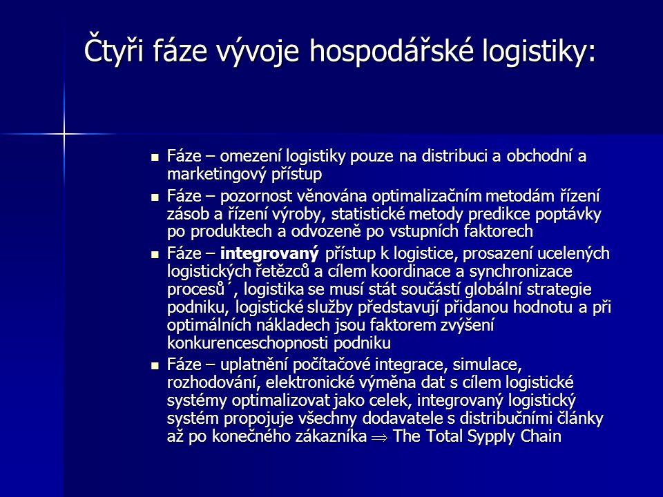 Čtyři fáze vývoje hospodářské logistiky: