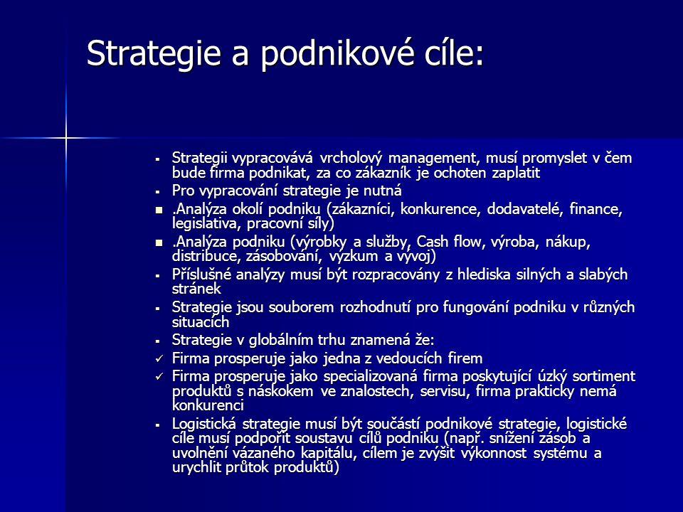 Strategie a podnikové cíle: