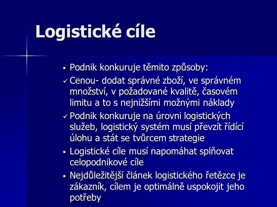 Logistické cíle Podnik konkuruje těmito způsoby: