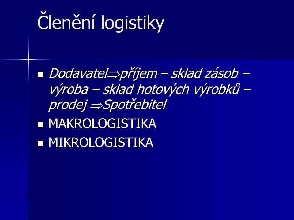 Členění logistiky Dodavatelpříjem – sklad zásob – výroba – sklad hotových výrobků – prodej Spotřebitel.