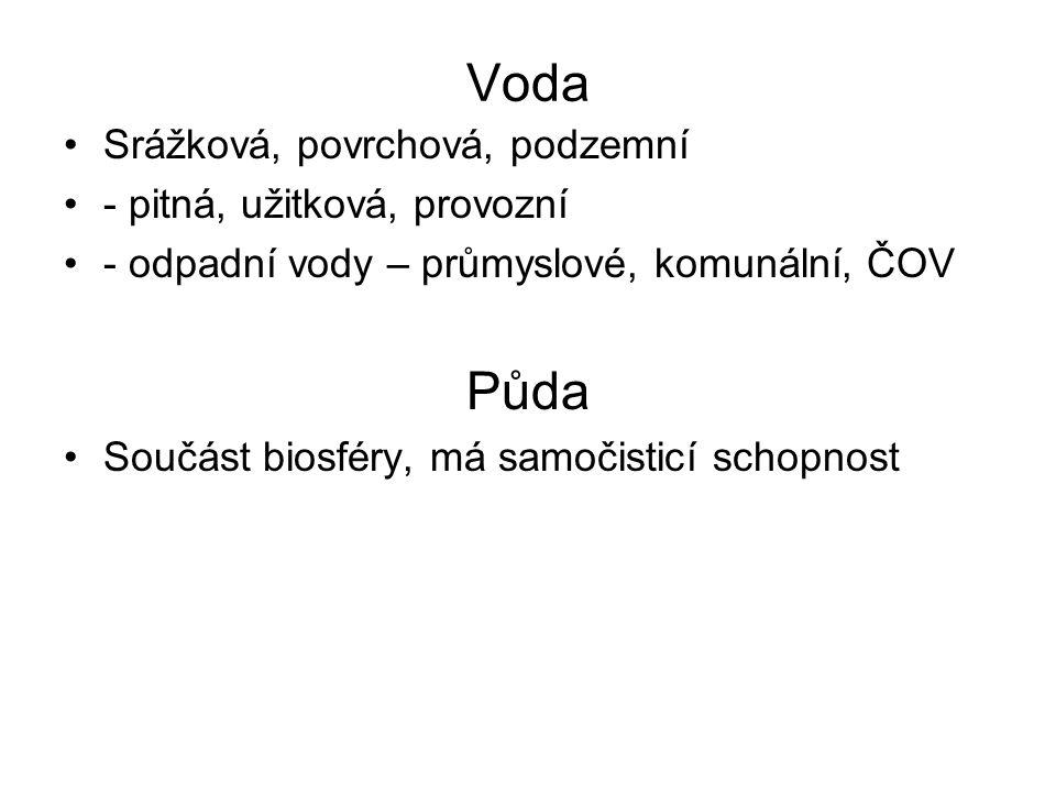 Voda Půda Srážková, povrchová, podzemní - pitná, užitková, provozní