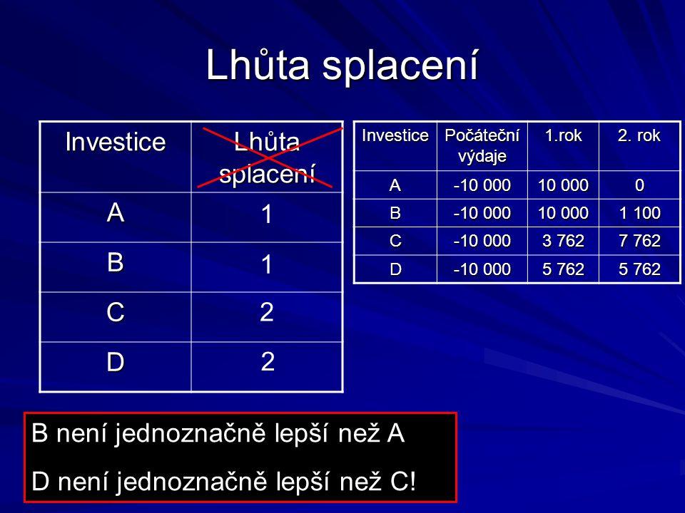 Lhůta splacení Investice Lhůta splacení A B C D 1 1 2 2