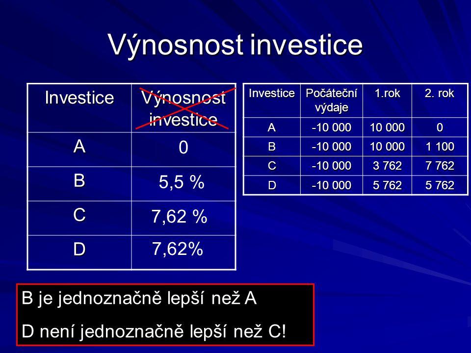 Výnosnost investice Investice Výnosnost investice A B C D 5,5 % 7,62 %