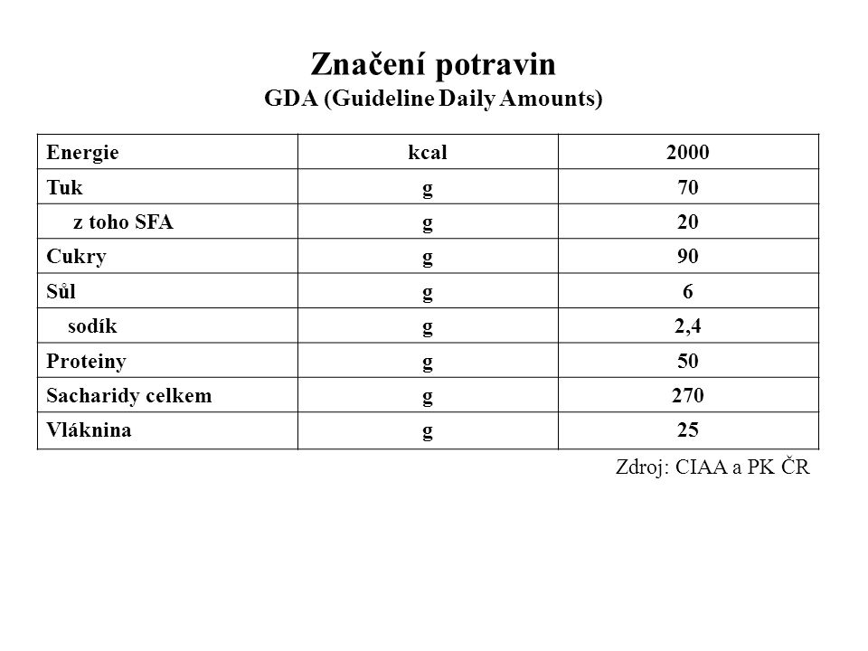 Značení potravin GDA (Guideline Daily Amounts)