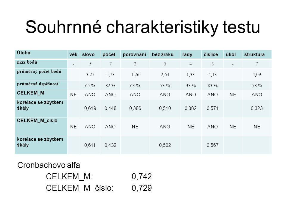 Souhrnné charakteristiky testu