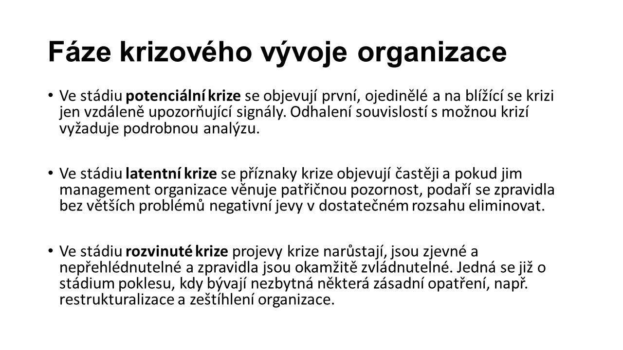 Fáze krizového vývoje organizace