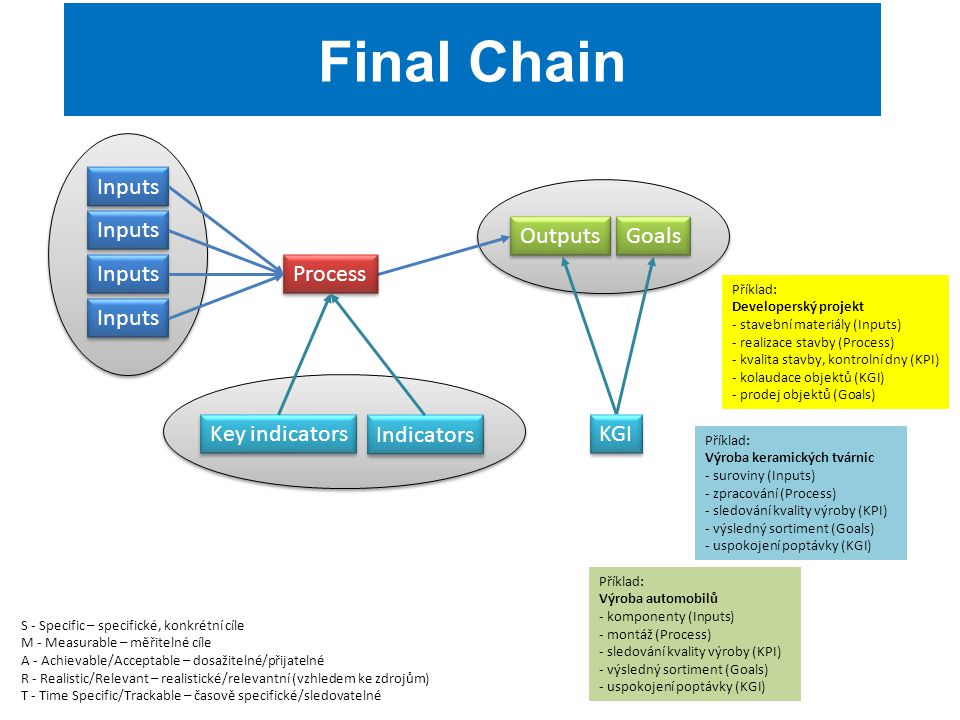 Final Chain Inputs Outputs Goals Process KGI Key indicators Indicators