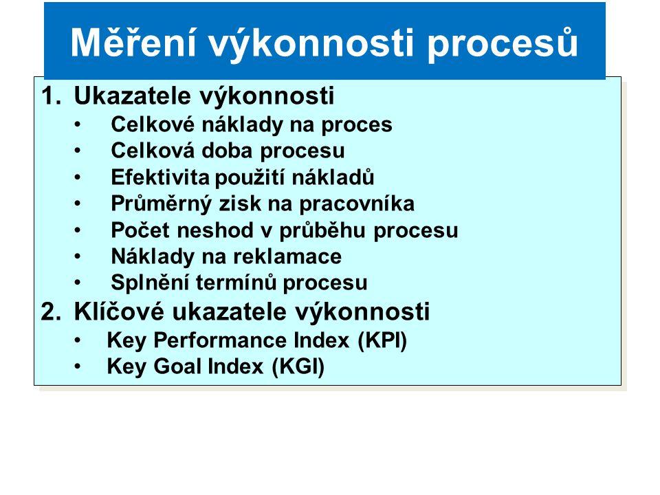 Měření výkonnosti procesů