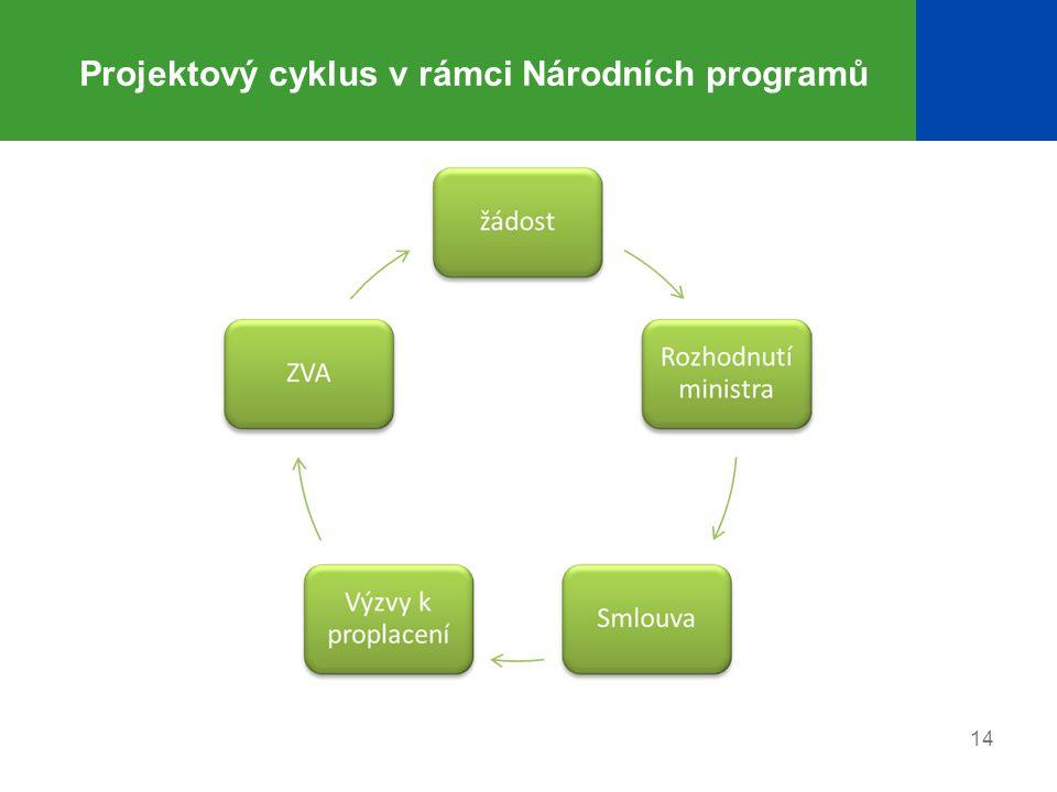 Projektový cyklus v rámci Národních programů