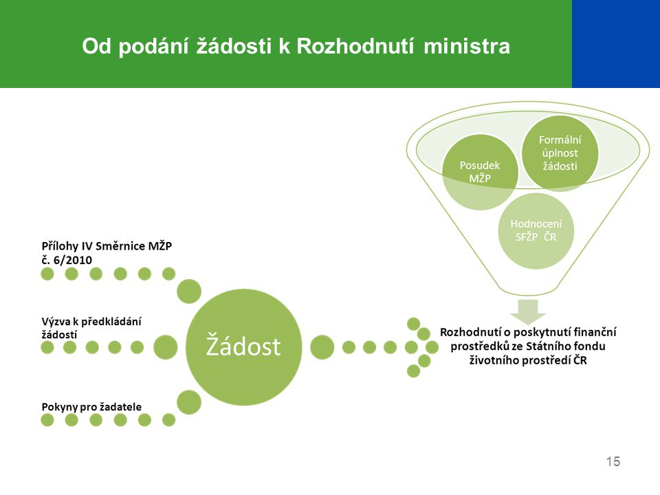 Od podání žádosti k Rozhodnutí ministra