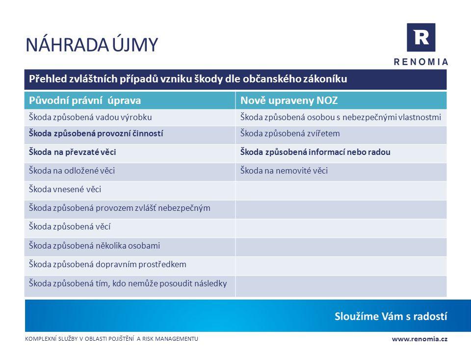 Náhrada újmy Přehled zvláštních případů vzniku škody dle občanského zákoníku. Původní právní úprava.