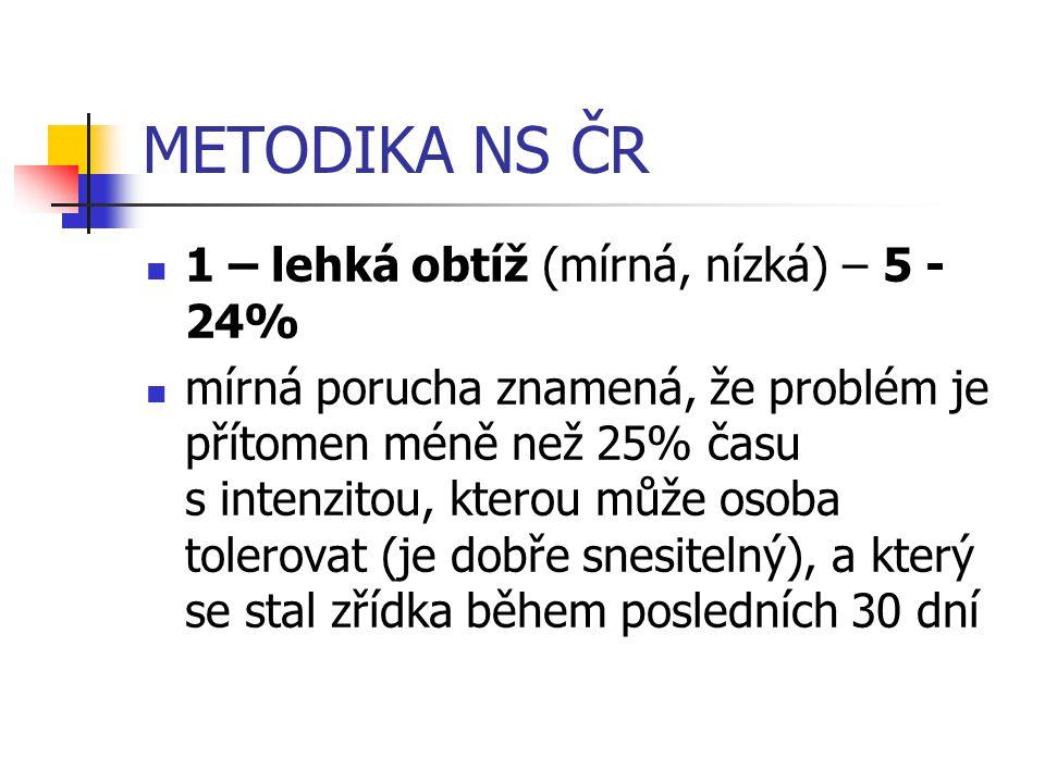 METODIKA NS ČR 1 – lehká obtíž (mírná, nízká) – 5 - 24%