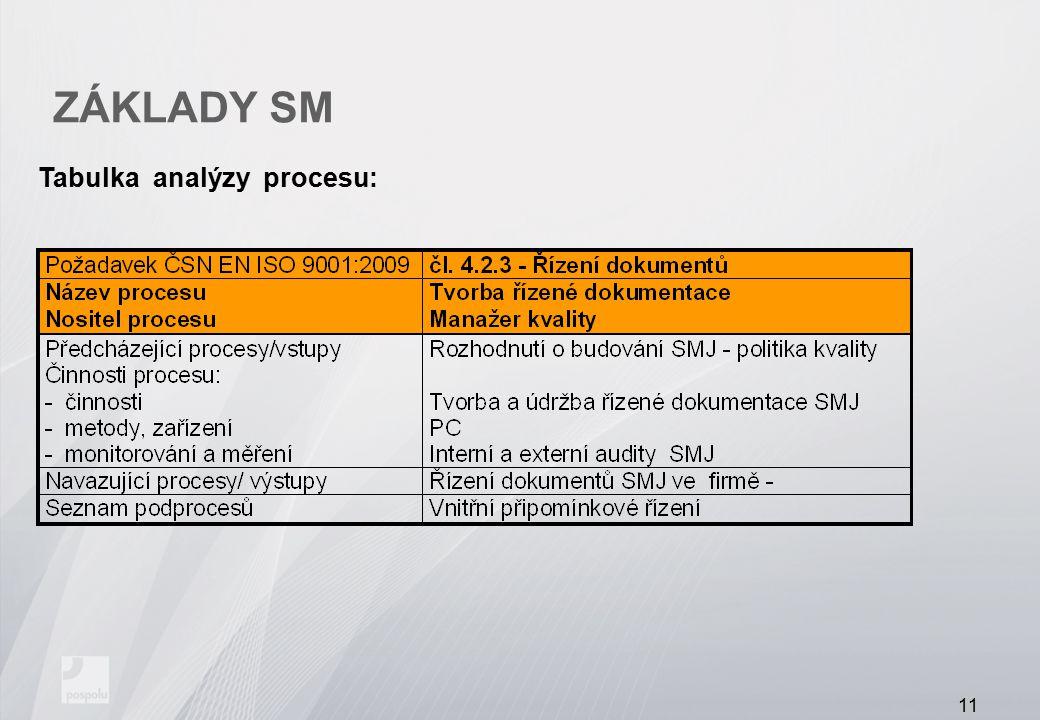 ZÁKLADY SM Tabulka analýzy procesu: