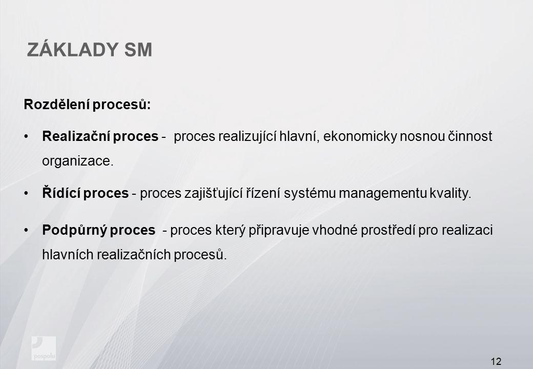 ZÁKLADY SM Rozdělení procesů: