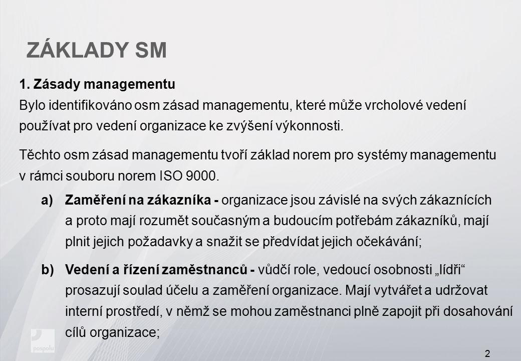 ZÁKLADY SM Zásady managementu