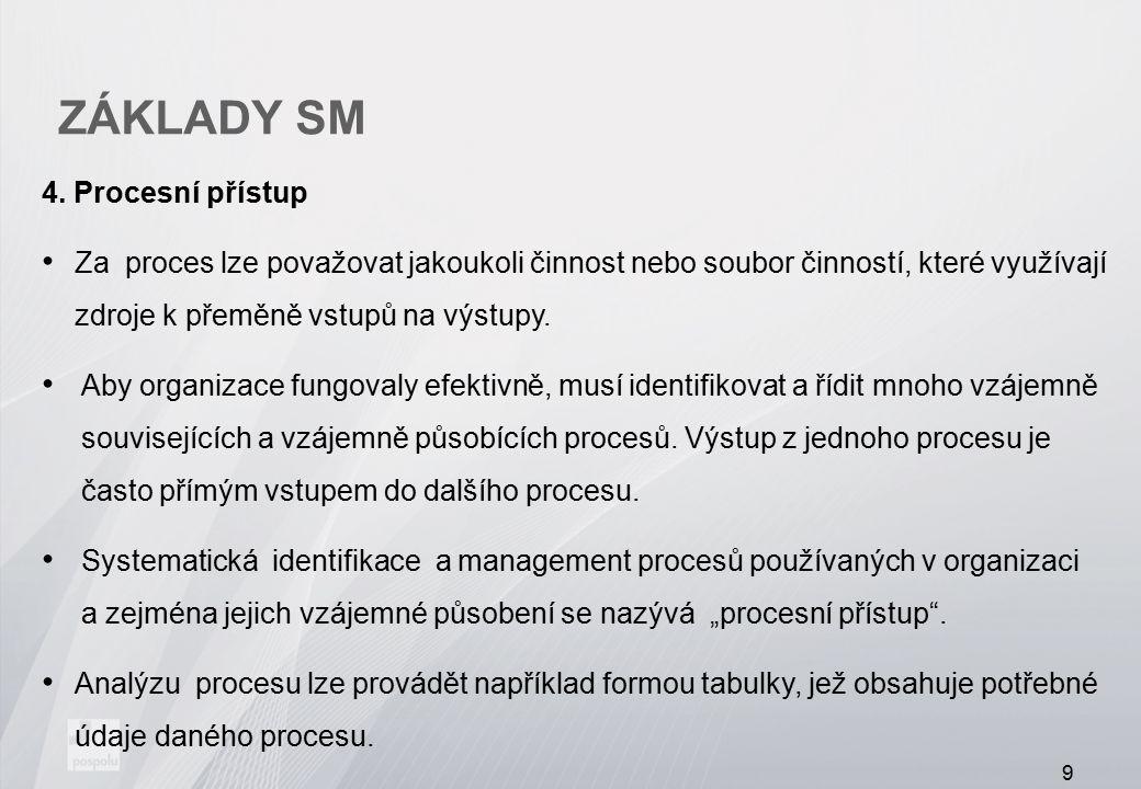 ZÁKLADY SM Procesní přístup