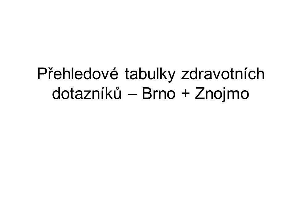 Přehledové tabulky zdravotních dotazníků – Brno + Znojmo