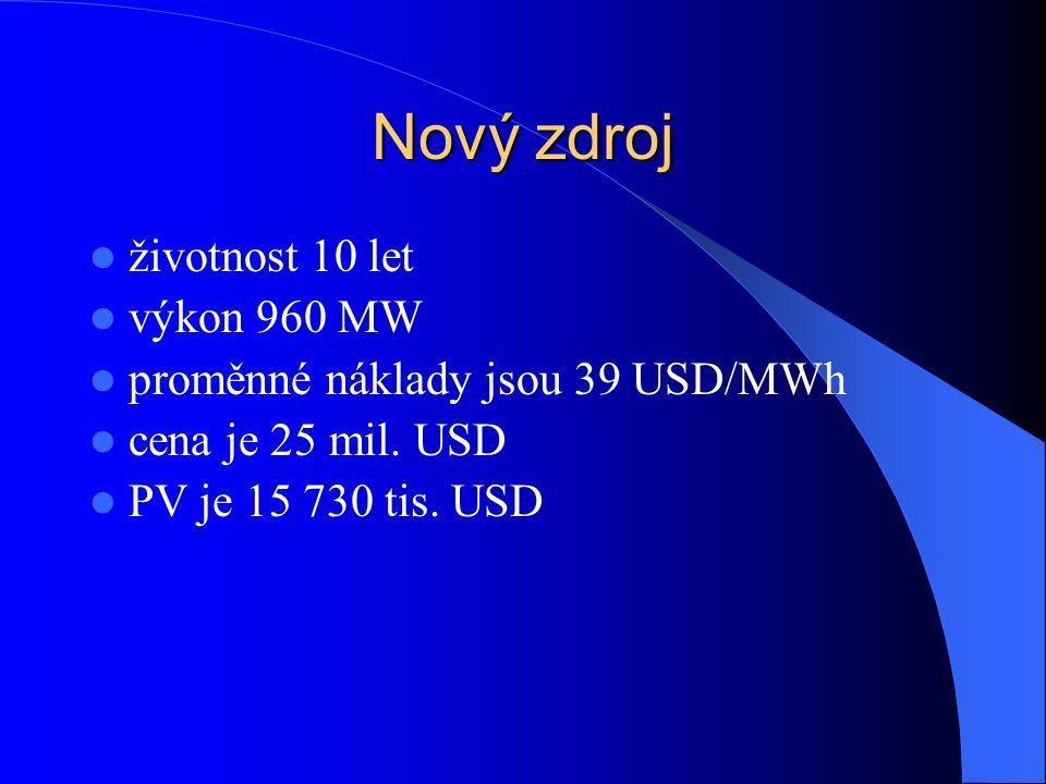 Nový zdroj životnost 10 let výkon 960 MW