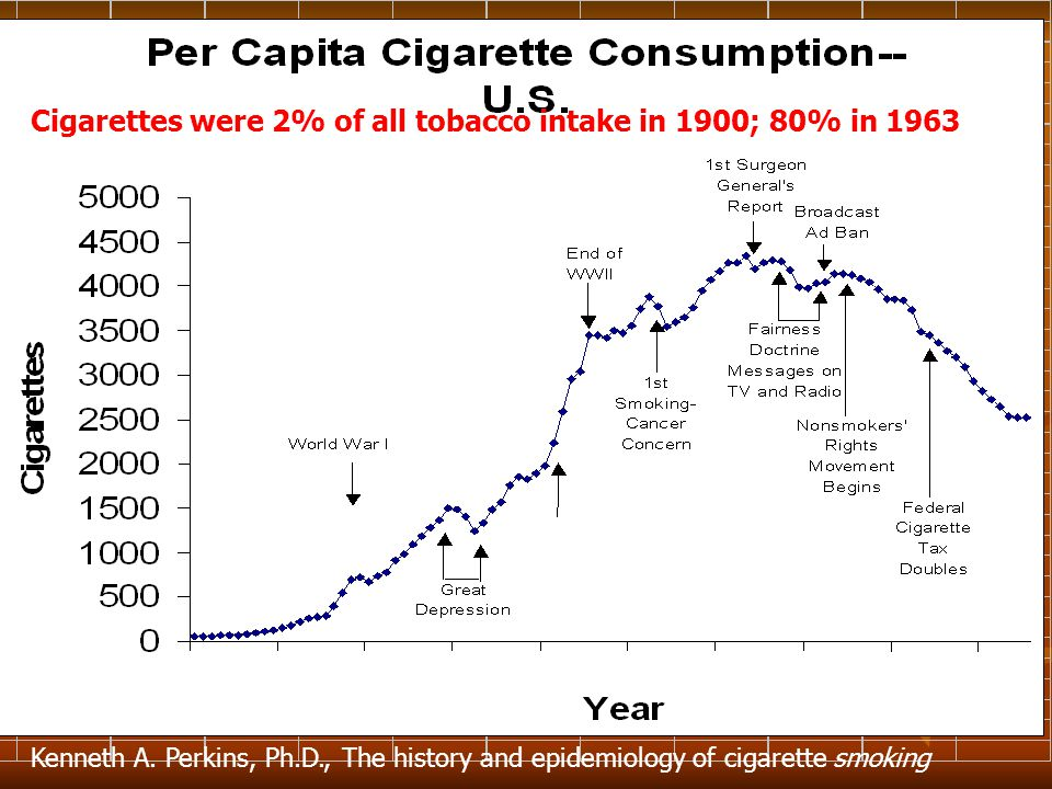 Cigarettes were 2% of all tobacco intake in 1900; 80% in 1963