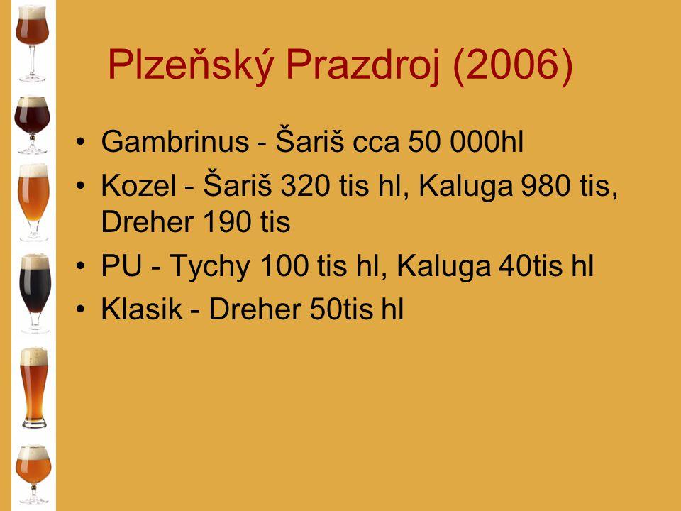 Plzeňský Prazdroj (2006) Gambrinus - Šariš cca 50 000hl