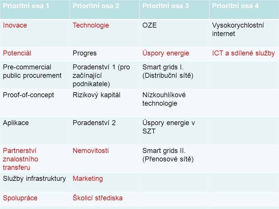 Prioritní osa 1 Prioritní osa 2. Prioritní osa 3. Prioritní osa 4. Inovace. Technologie. OZE. Vysokorychlostní internet.