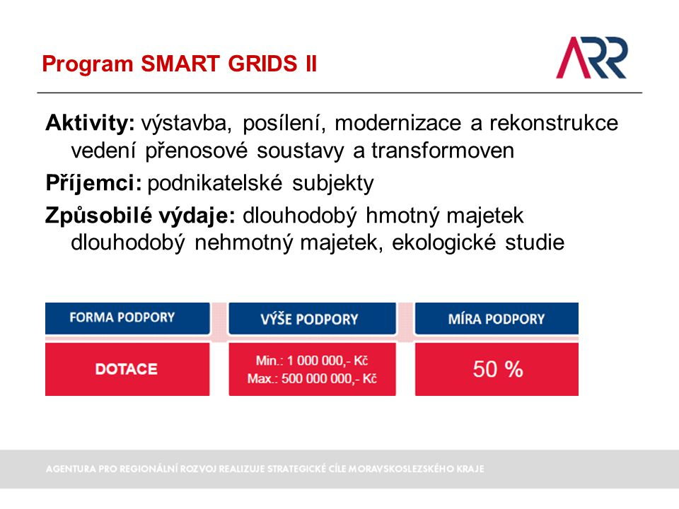 Program SMART GRIDS II