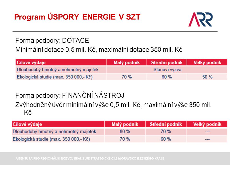 Program ÚSPORY ENERGIE V SZT